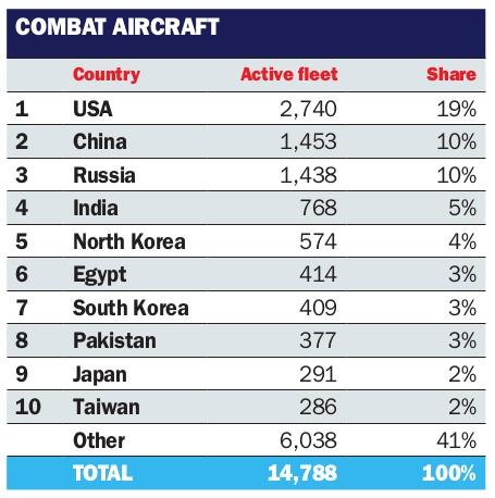 World Combat Aircraft